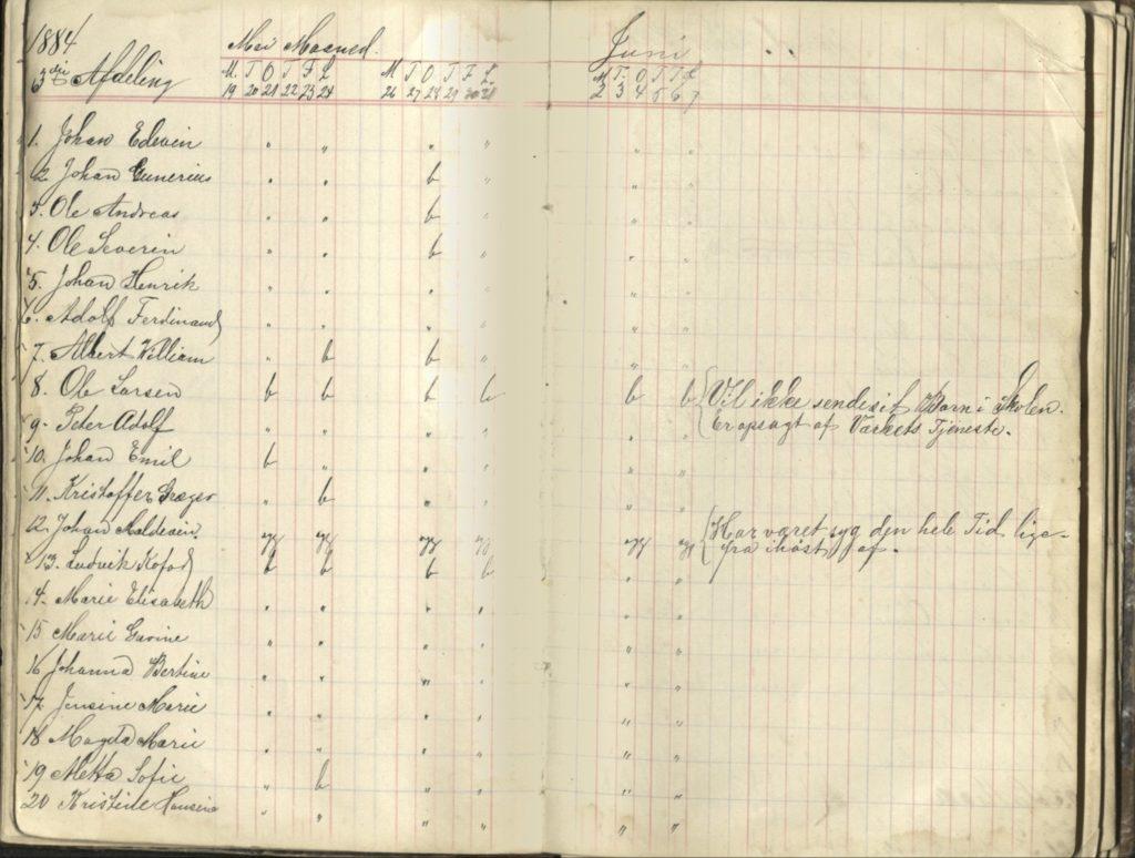 Sykdom og fraflytting var to store årsaker til fravær i skolen ved verket. Skoleprotokoll fra Hamn skolestyre 1883 Foto: Arkiv Troms